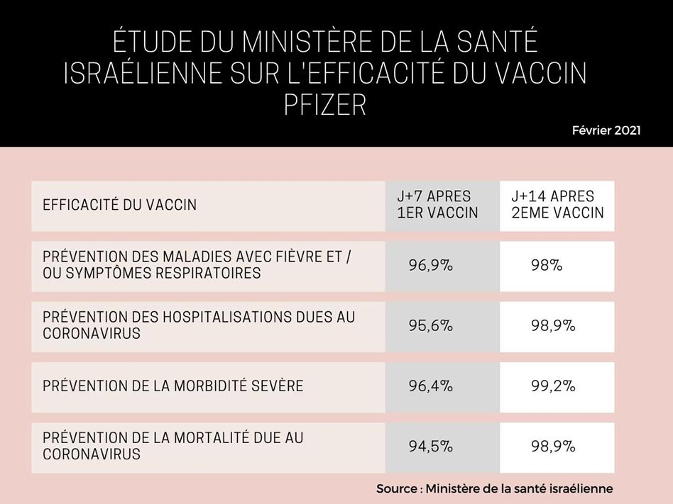 infographie vaccin covid Israël